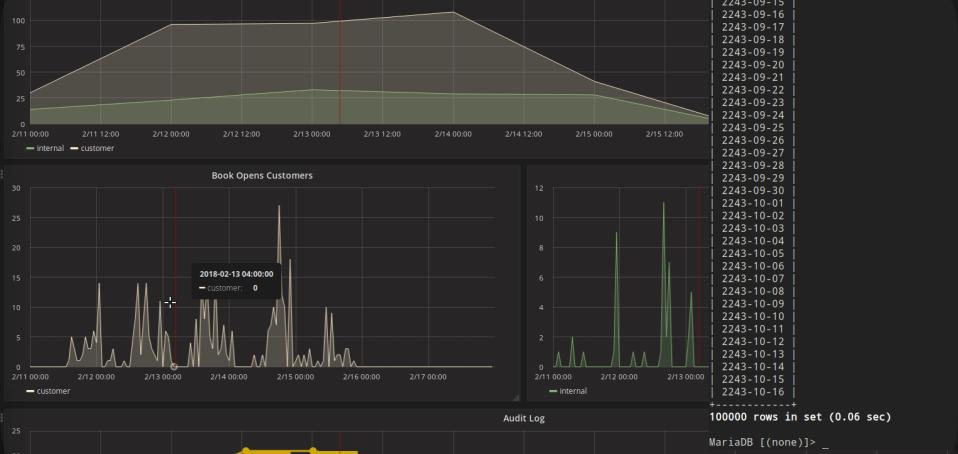 Get proper time series data from MySQL for Grafana - I got a